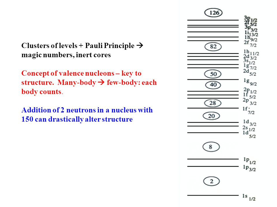Clusters of levels + Pauli Principle  magic numbers, inert cores