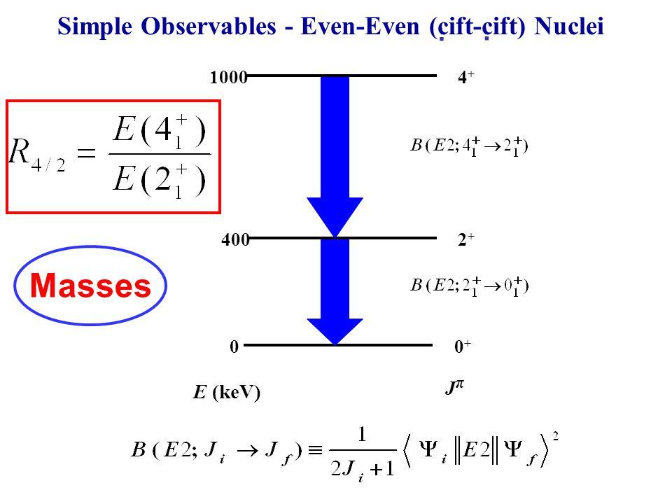 Simple Observables - Even-Even (cift-cift) Nuclei