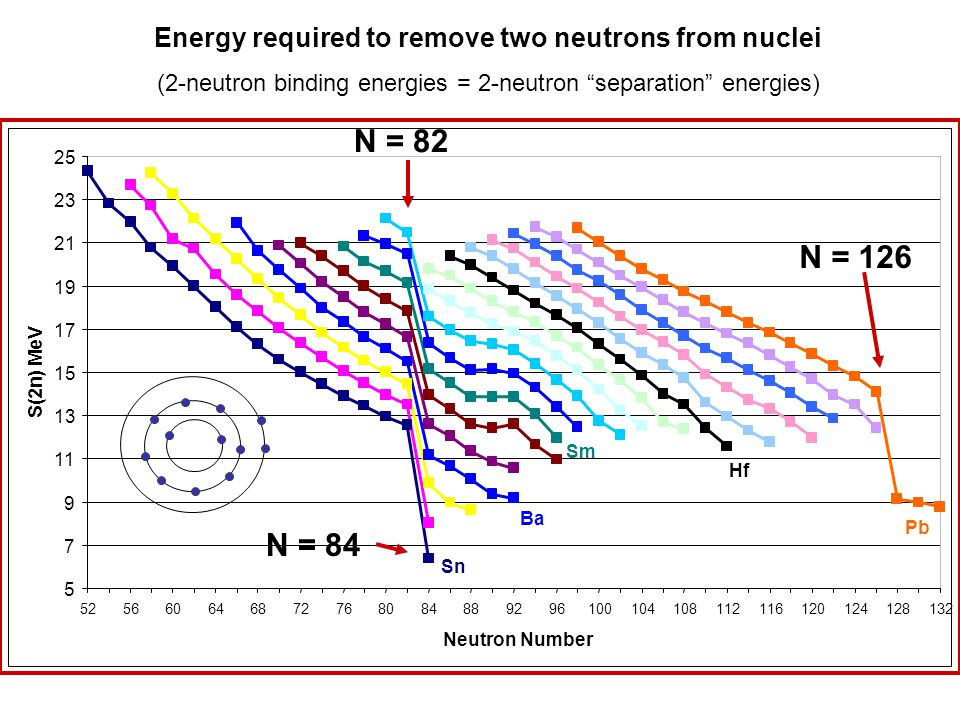 Energy required to remove two neutrons from nuclei