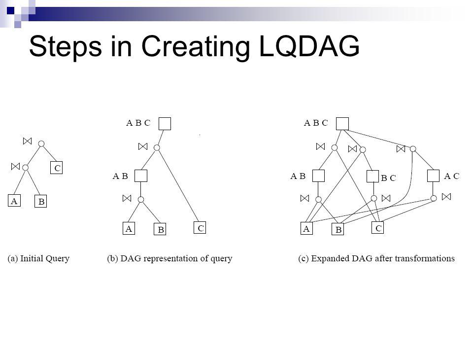 Steps in Creating LQDAG