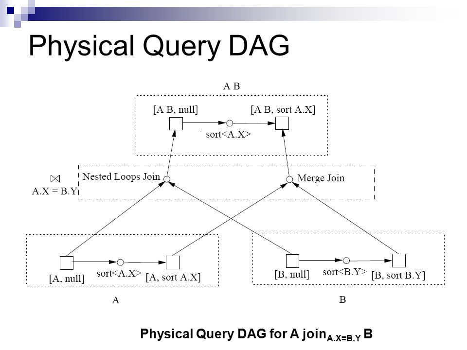Physical Query DAG Physical Query DAG for A joinA.X=B.Y B