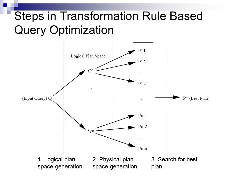 Steps in Transformation Rule Based Query Optimization