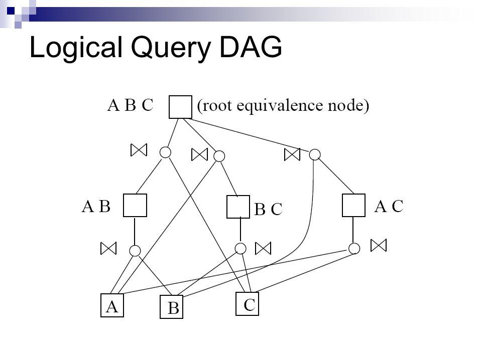 Logical Query DAG