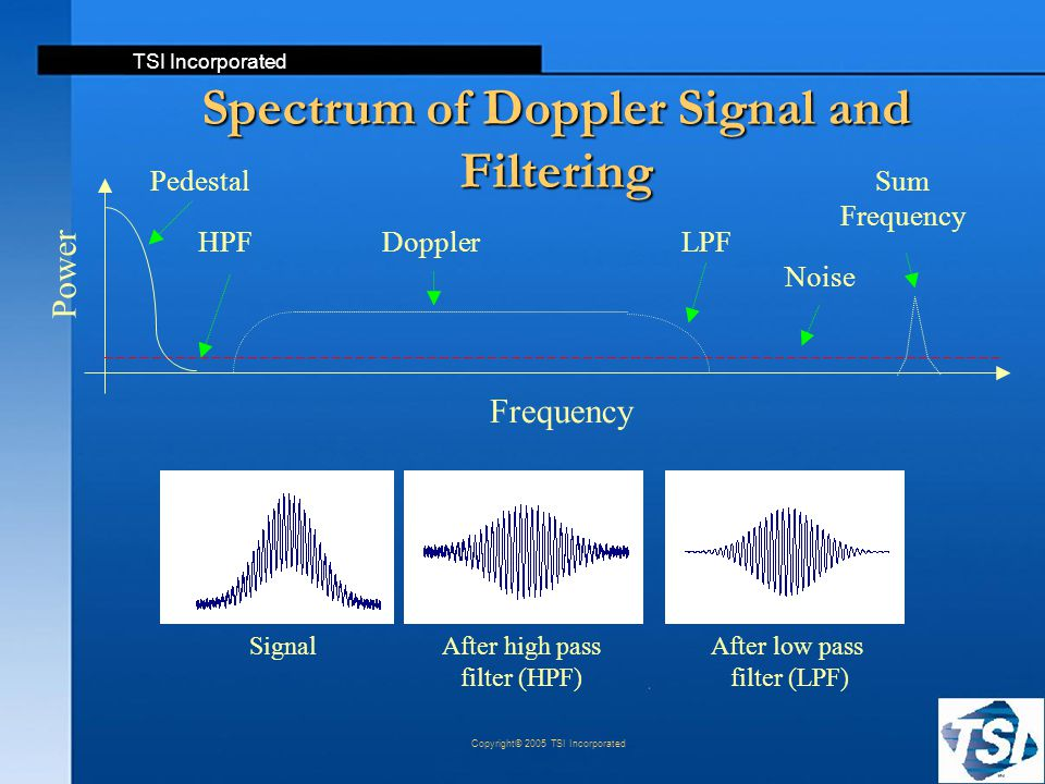 Spectrum of Doppler Signal and Filtering