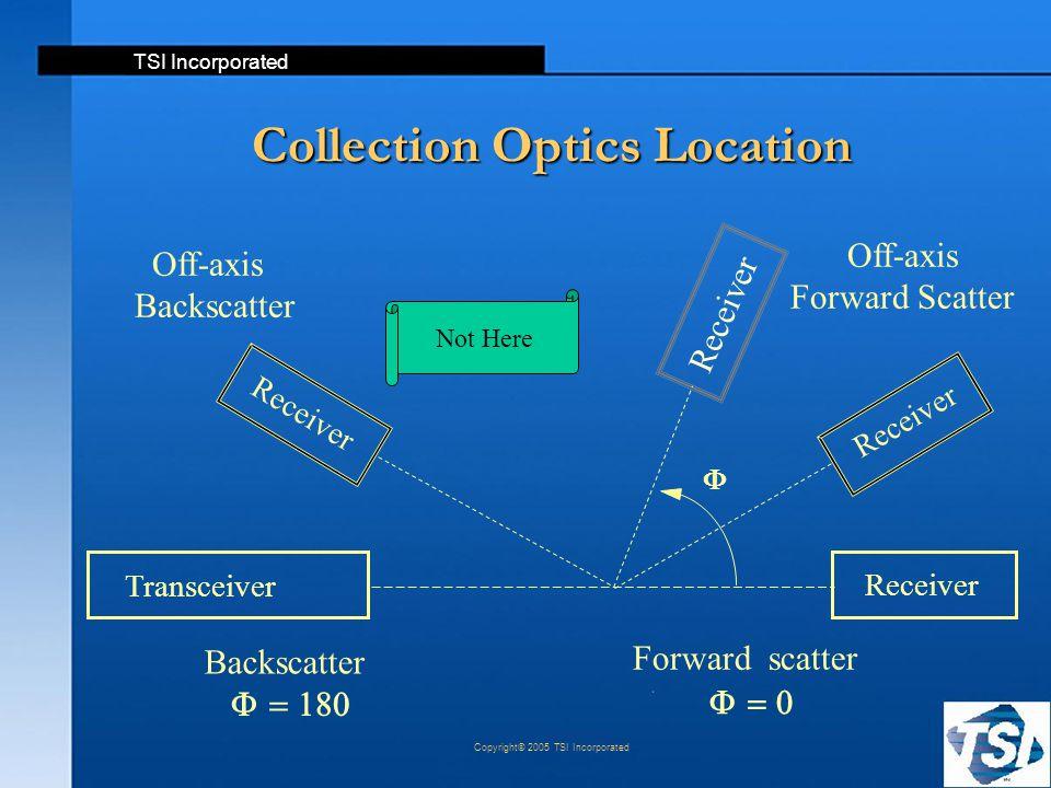 Collection Optics Location