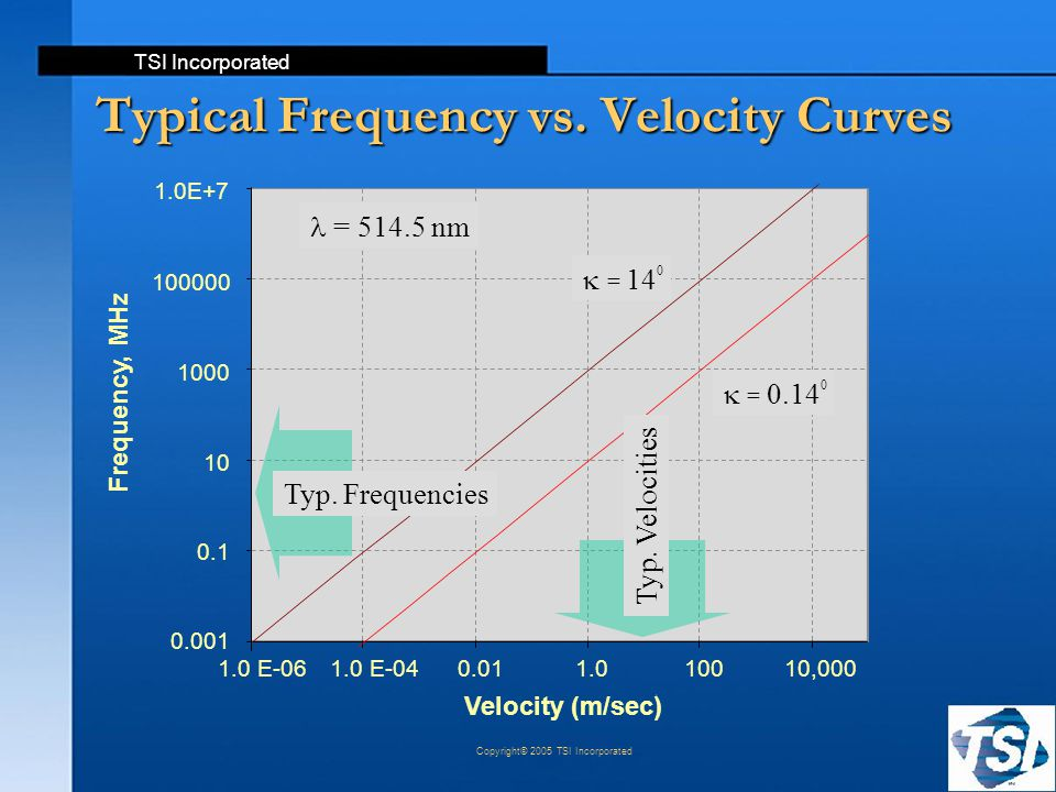 Typical Frequency vs. Velocity Curves