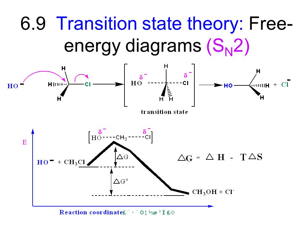6.9 Transition state theory: Free-energy diagrams (SN2)