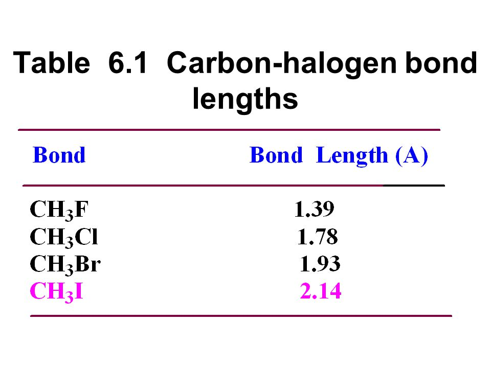 Table 6.1 Carbon-halogen bond lengths