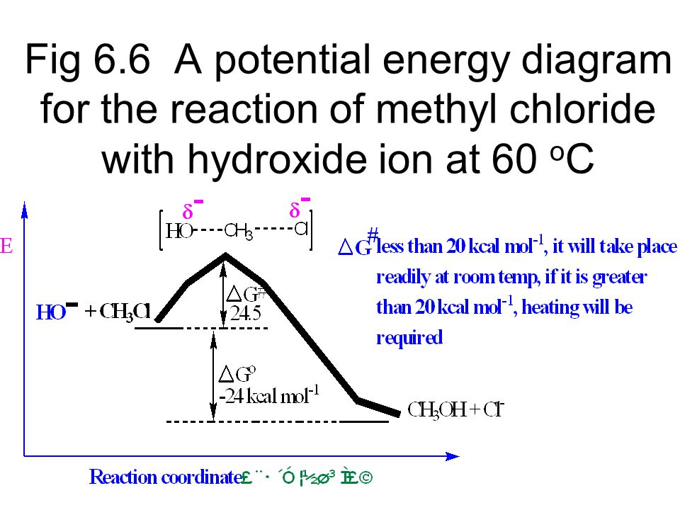 Fig 6.6 A potential energy diagram for the reaction of methyl chloride with hydroxide ion at 60 oC