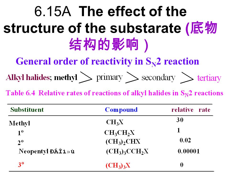 6.15A The effect of the structure of the substarate (底物结构的影响)