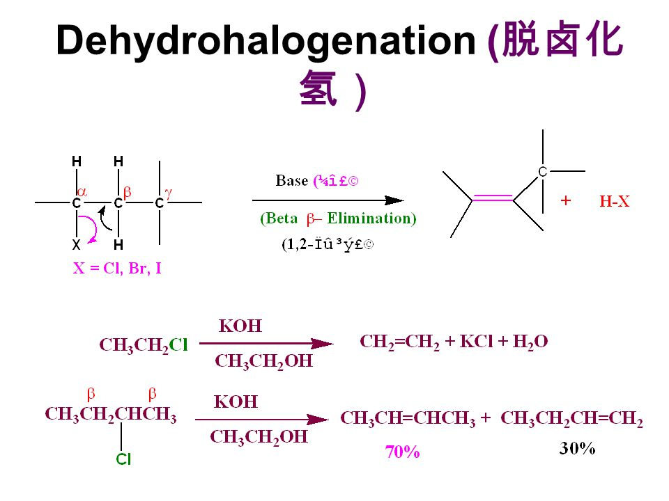 Dehydrohalogenation (脱卤化氢)