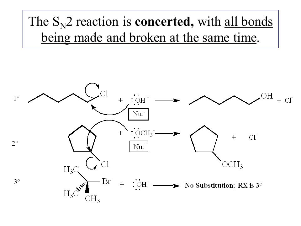 The SN2 reaction is concerted, with all bonds being made and broken at the same time.