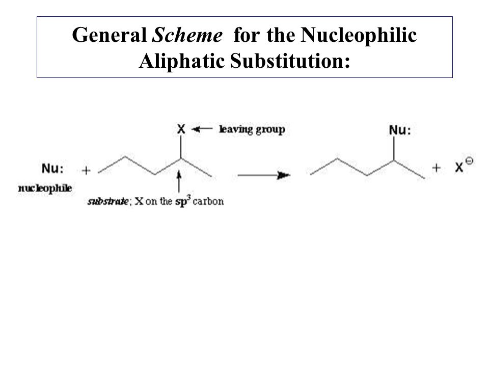 General Scheme for the Nucleophilic Aliphatic Substitution: