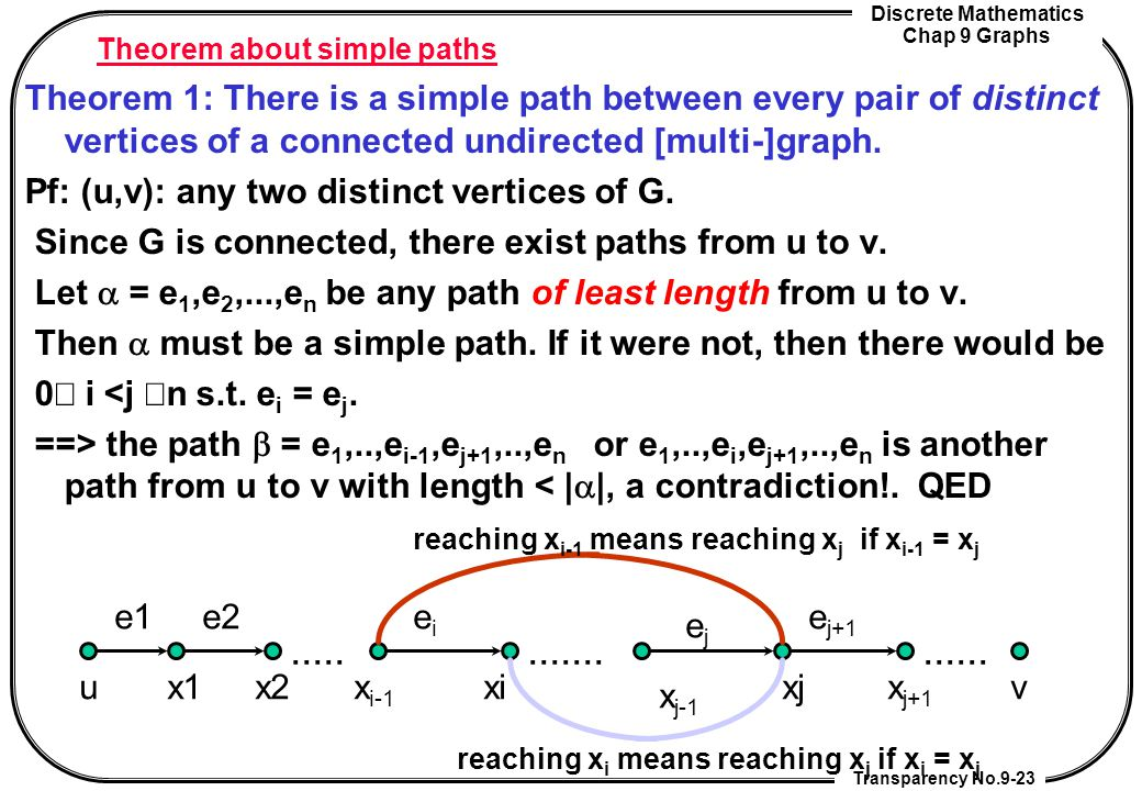 Theorem about simple paths