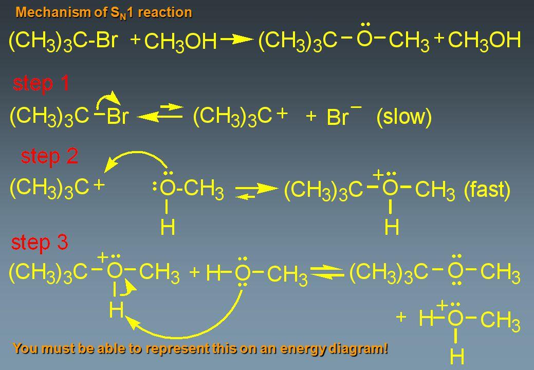 Mechanism of SN1 reaction