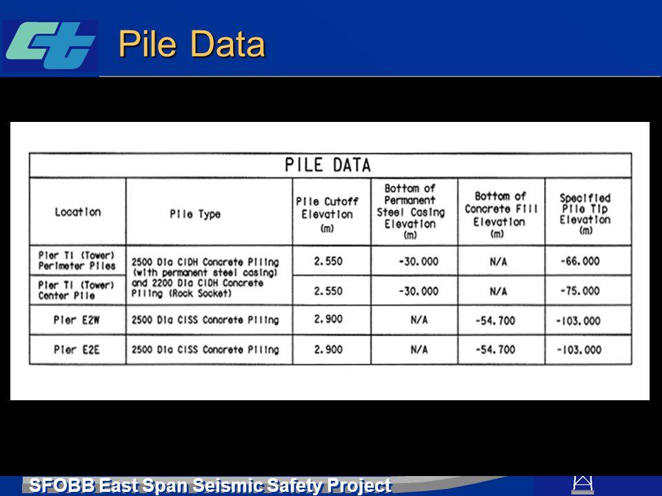 Pile Data