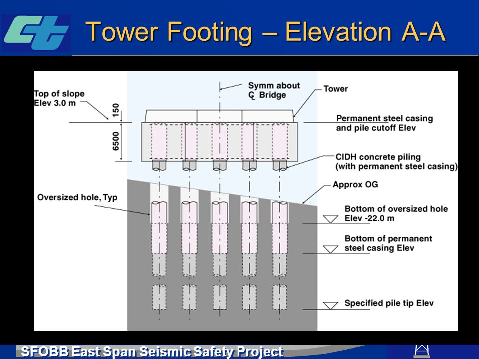 Tower Footing – Elevation A-A