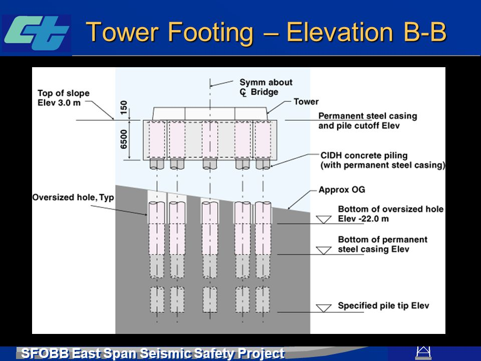 Tower Footing – Elevation B-B