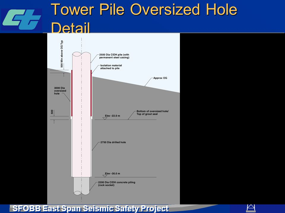 Tower Pile Oversized Hole Detail