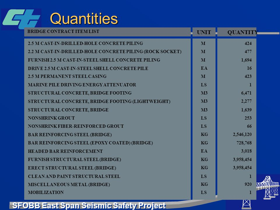 Quantities UNIT QUANTITY BRIDGE CONTRACT ITEM LIST