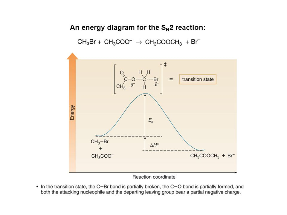 An energy diagram for the SN2 reaction: