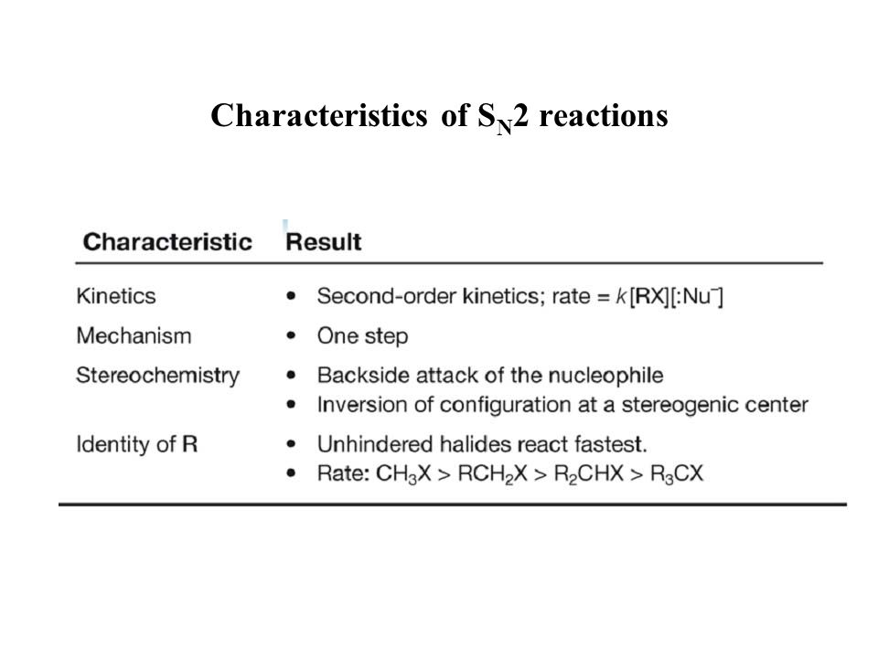 Characteristics of SN2 reactions