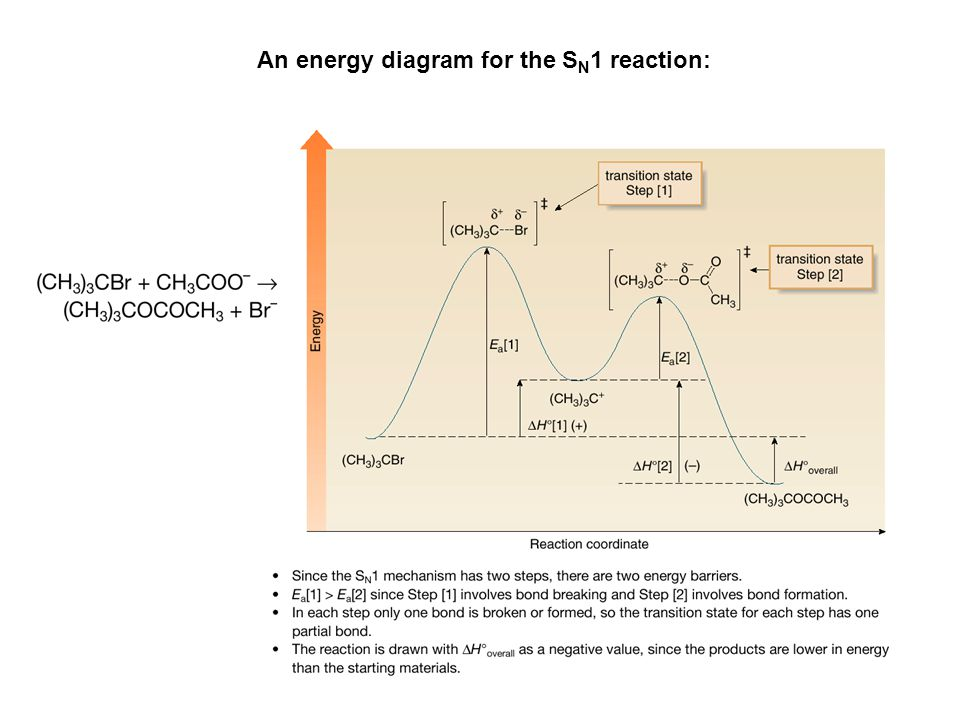 An energy diagram for the SN1 reaction: