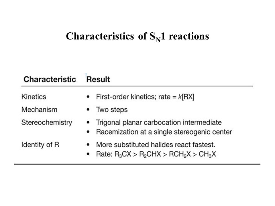 Characteristics of SN1 reactions