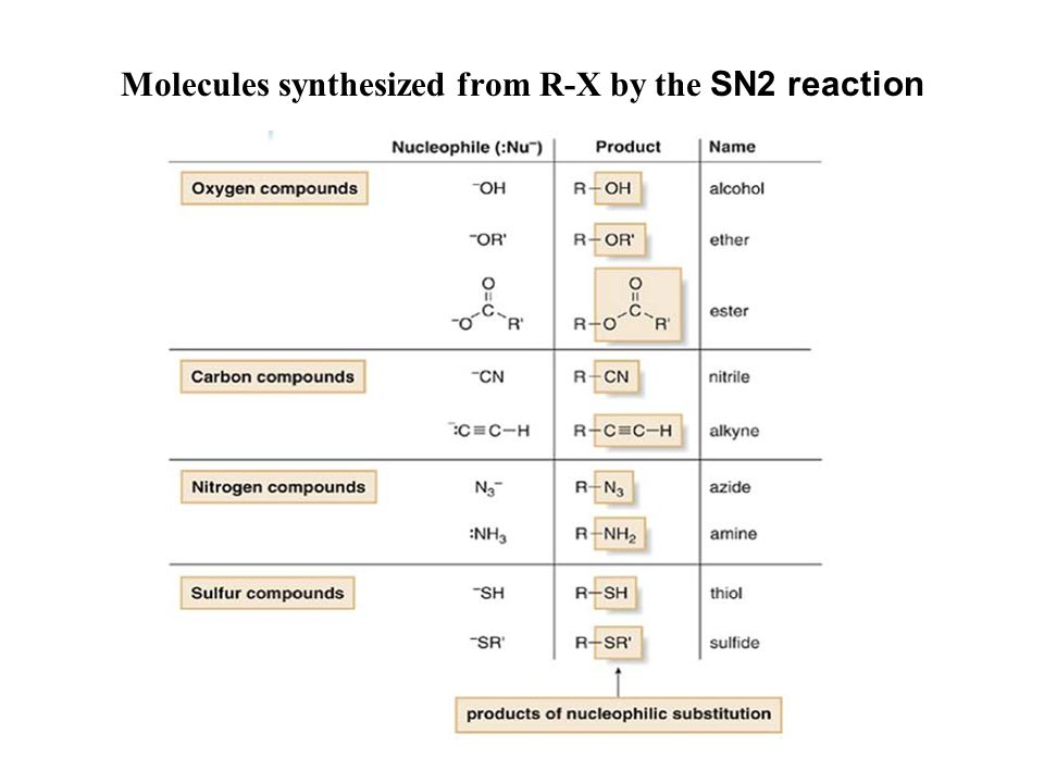 Molecules synthesized from R-X by the SN2 reaction