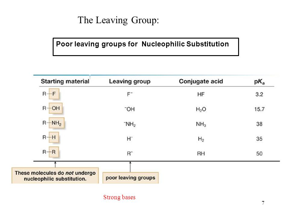 The Leaving Group: Poor leaving groups for Nucleophilic Substitution