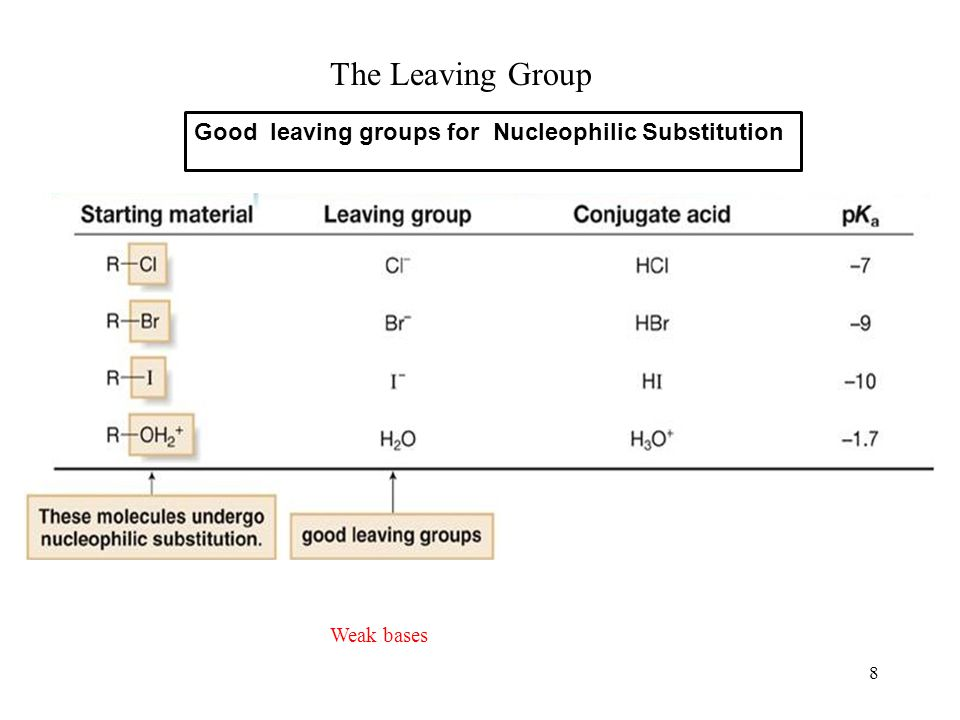 The Leaving Group Good leaving groups for Nucleophilic Substitution
