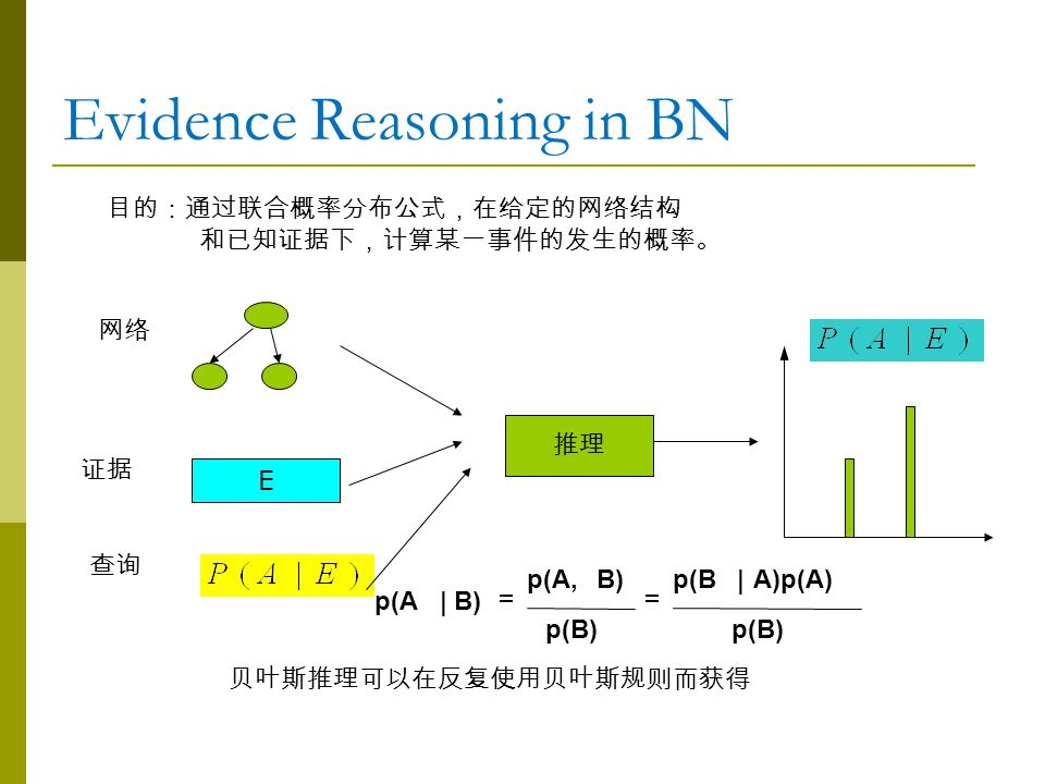 Evidence Reasoning in BN