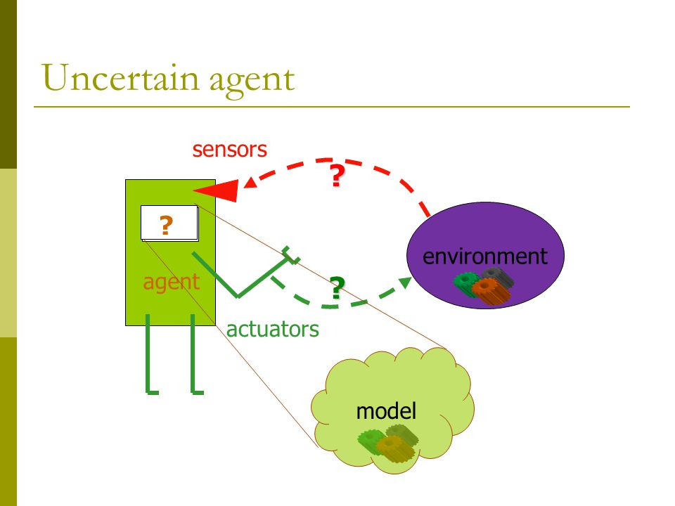 Uncertain agent sensors actuators agent model environment