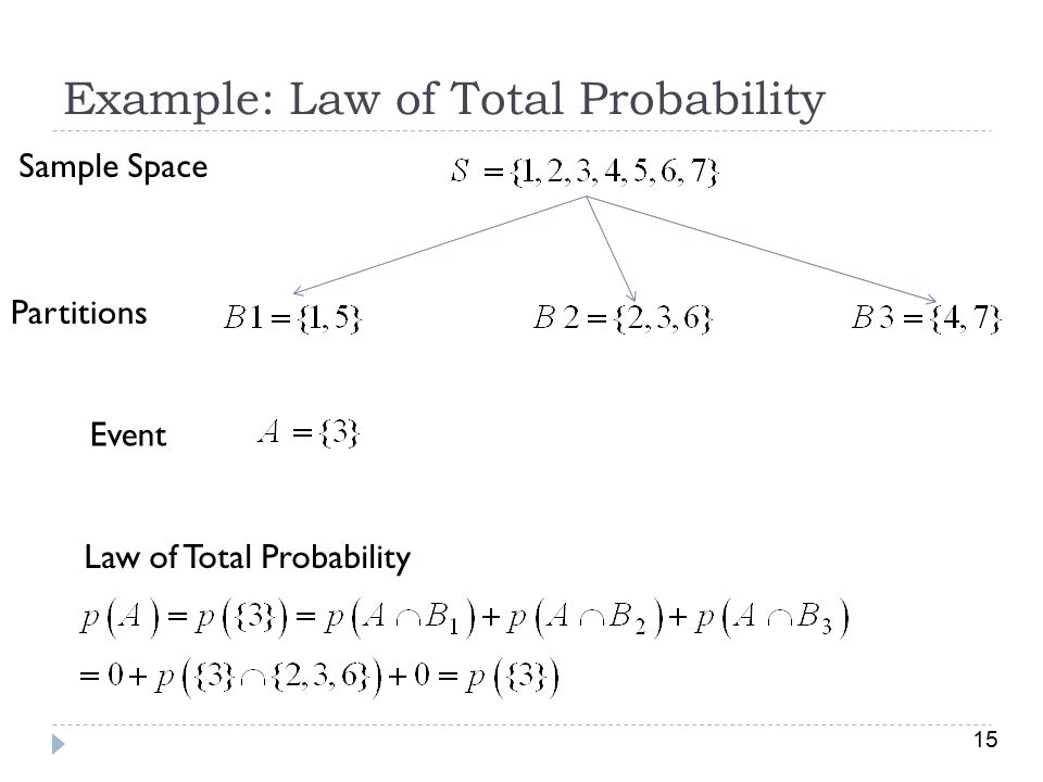 Example: Law of Total Probability