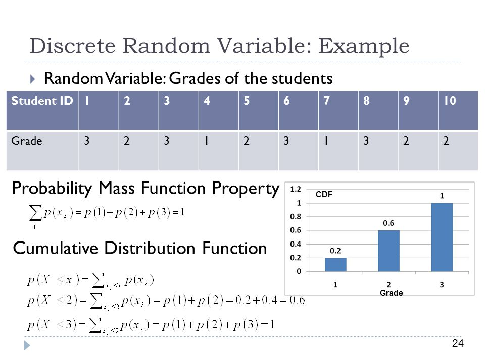 Discrete Random Variable: Example