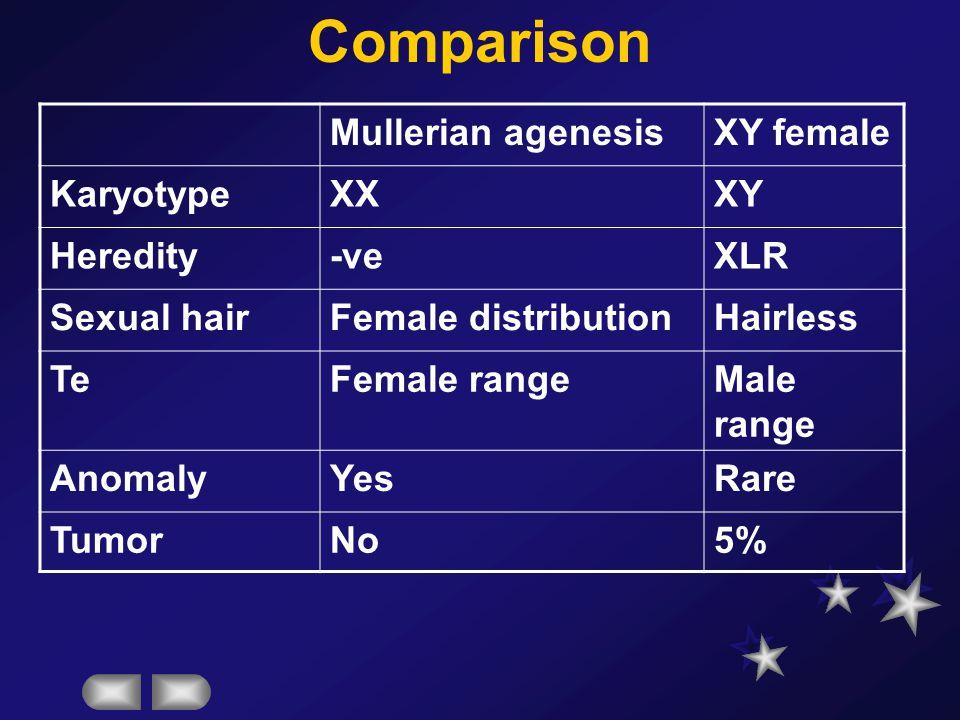 Comparison Mullerian agenesis XY female Karyotype XX XY Heredity -ve