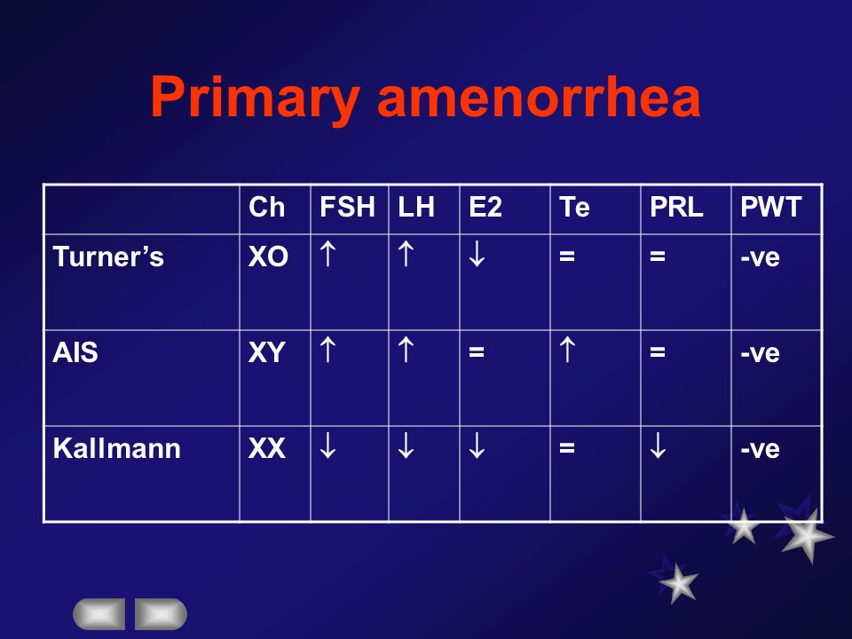 Primary amenorrhea Ch FSH LH E2 Te PRL PWT Turner's XO   = -ve AIS