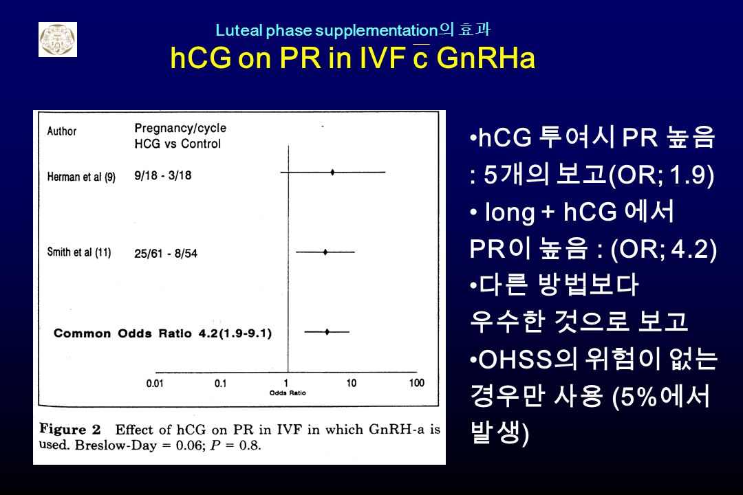 Luteal phase supplementation의 효과 hCG on PR in IVF c GnRHa