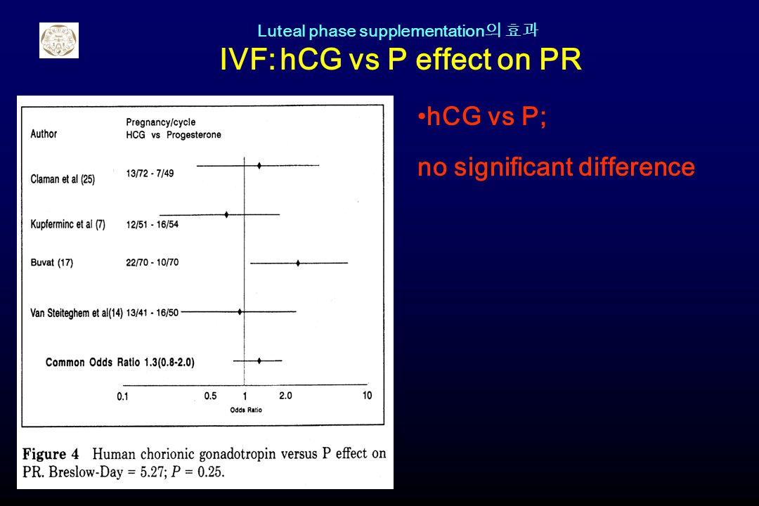 Luteal phase supplementation의 효과 IVF: hCG vs P effect on PR