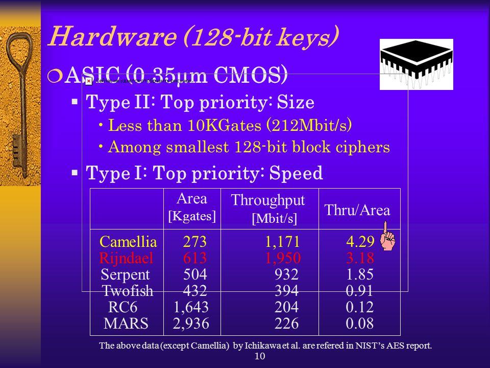 Hardware (128-bit keys) ASIC (0.35mm CMOS) Type II: Top priority: Size