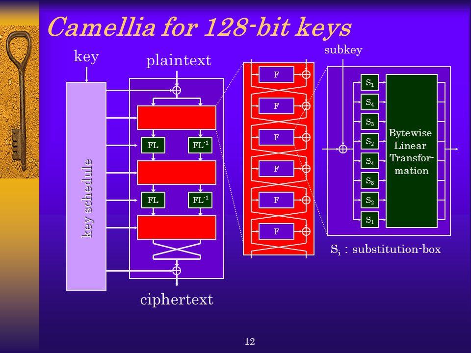 Camellia for 128-bit keys key plaintext ciphertext key schedule subkey