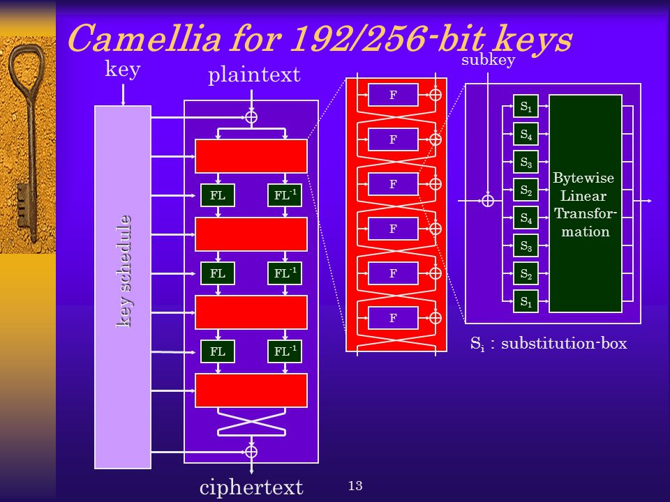 Camellia for 192/256-bit keys