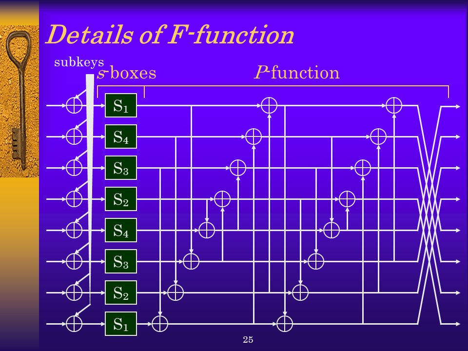 Details of F-function s-boxes P-function S1 S4 S3 S2 S4 S3 S2 S1