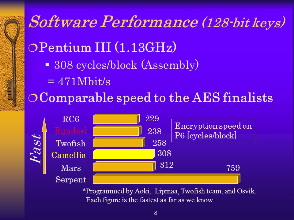 Software Performance (128-bit keys)