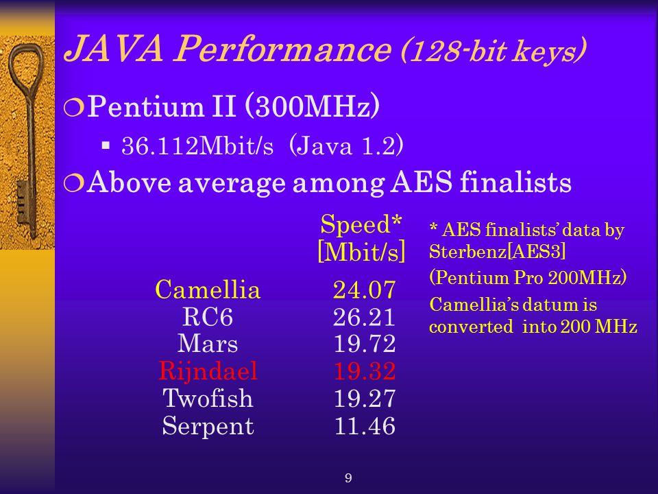JAVA Performance (128-bit keys)
