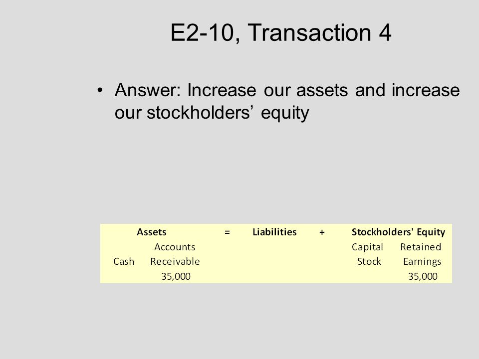 E2-10, Transaction 4 Answer: Increase our assets and increase our stockholders' equity