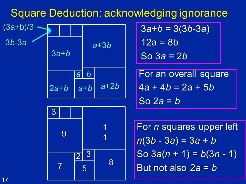 Square Deduction: acknowledging ignorance