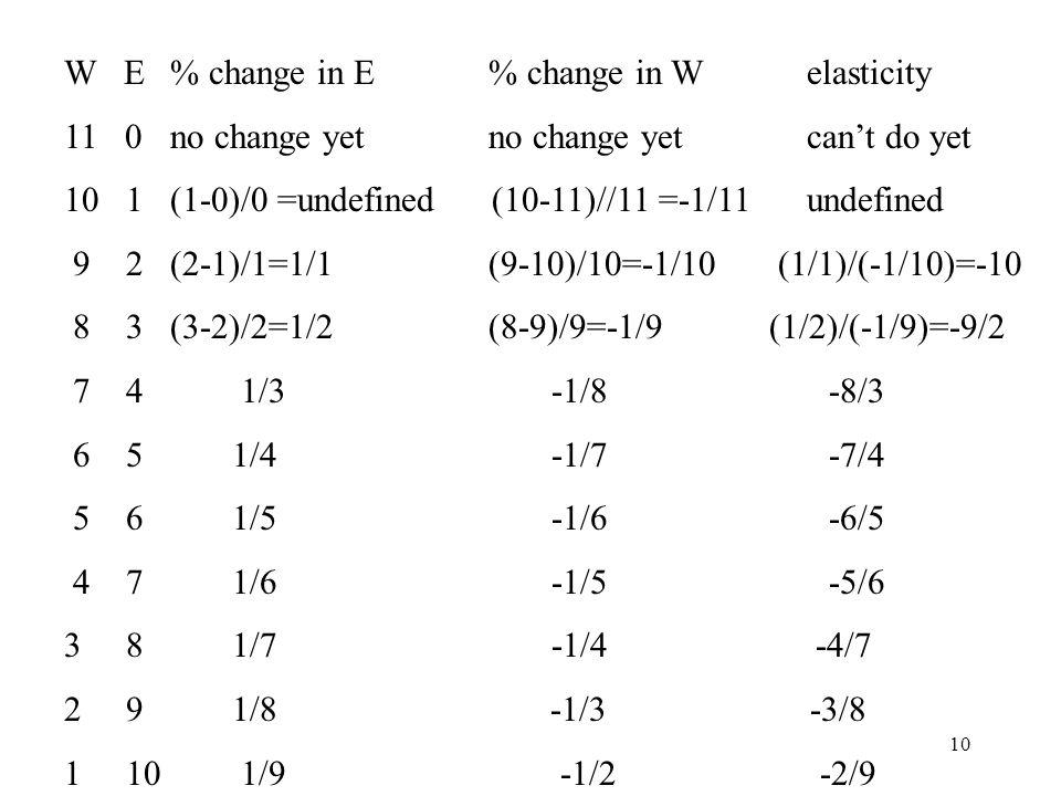W E % change in E % change in W elasticity