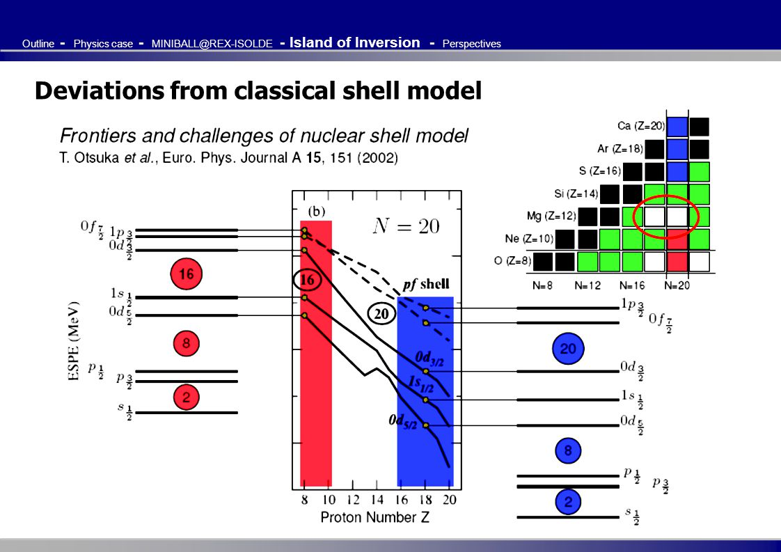 Deviations from classical shell model