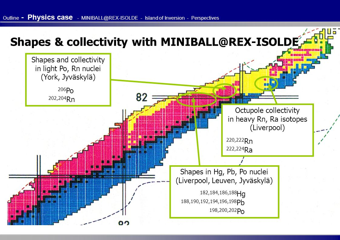 Shapes & collectivity with MINIBALL@REX-ISOLDE